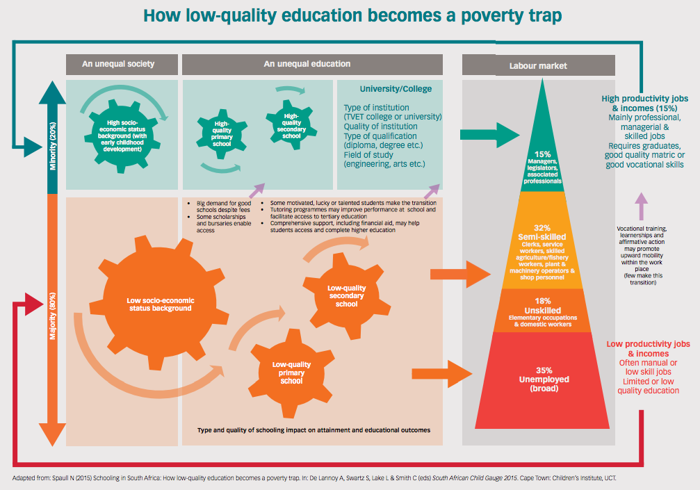 low quality of education Too little access, not enough learning: africa's twin deficit measure of education quality access to education and low learning achievement.