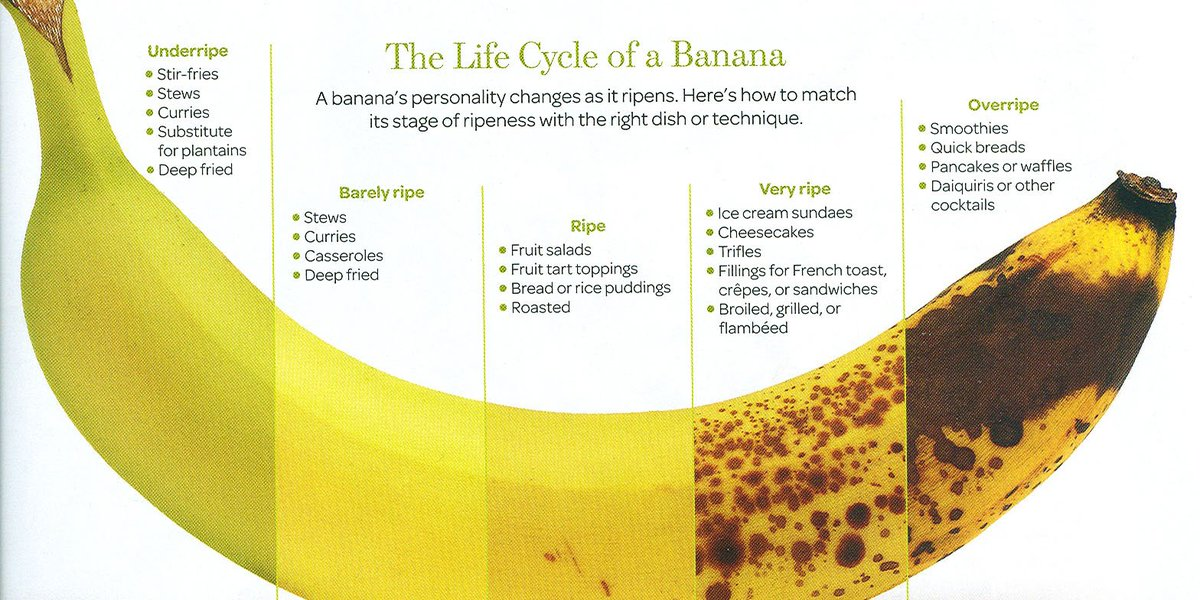 Chiquita bananas go through 5 color changes when they ripen. Do you know what they are? https://t.co/SXCvXjLtEG https://t.co/LNGFxhRPuo