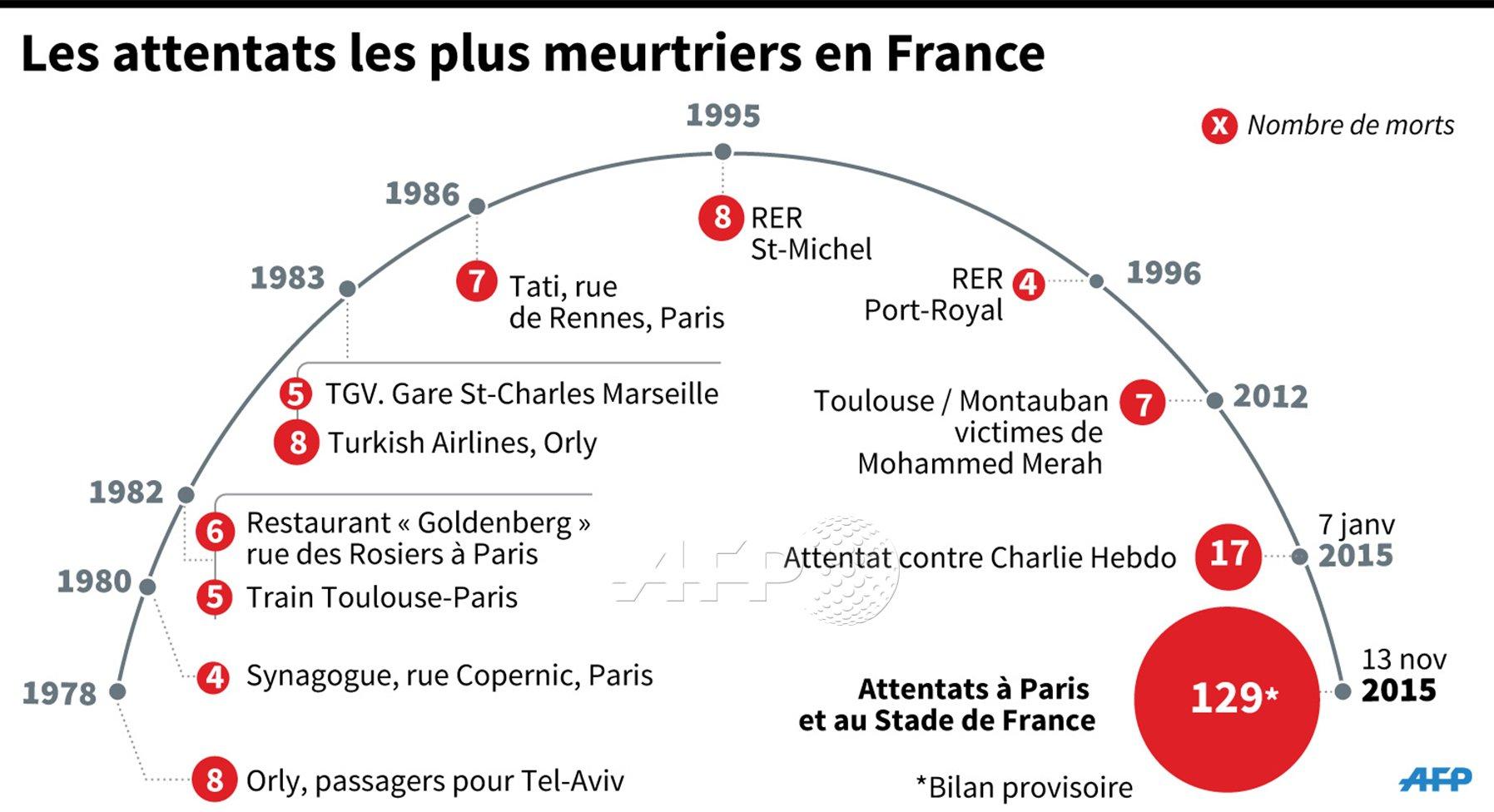 Attaques multiples à Paris - Page 4 CT4U57_WUAENC6F