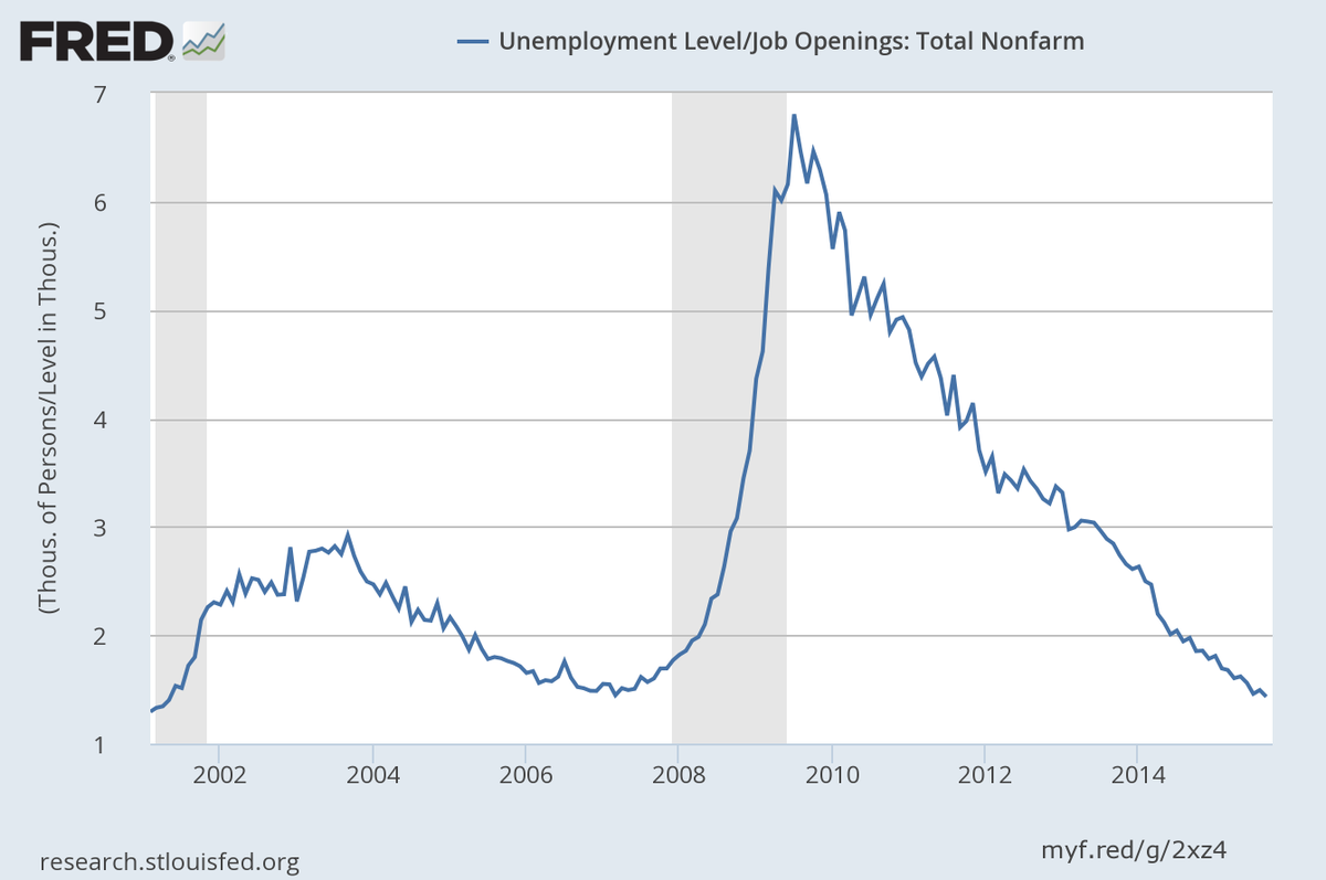 Number of unemployed per job opening drops to 1.43, the lowest since 2001 https://t.co/lRDsTOIu3Z https://t.co/ID36F3YYGF