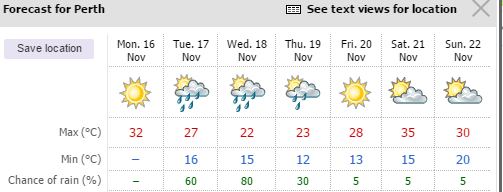 Abc Perth On Twitter 7 Day Weather Forecast For Perth Cooler Temps A Chance Of Rain Before Warming Up Again Bom_wa Https T Co 94guxdwrms