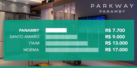 Venha para o PANAMBY, o bairro que tem o melhor custo entre as regiões nobres da zona sul: https://t.co/i4Lbr5jXqJ https://t.co/w3fWkZKujX
