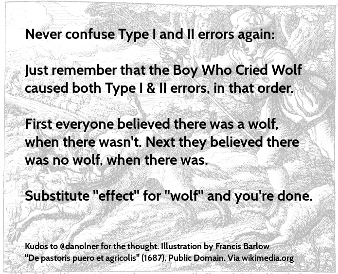 No more Type I/II errorconfusion https://t.co/gR6g50B5vF https://t.co/S73FkEOygM