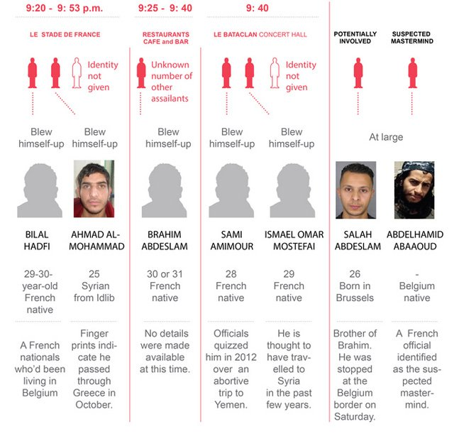 What we know about the attackers from the #ParisAttacks: https://t.co/E6g4xNNQWQ https://t.co/nepbckaezz