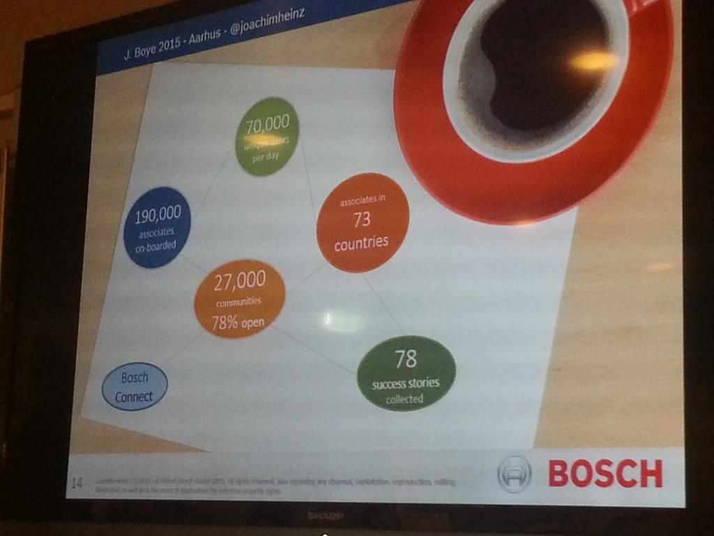 Impressive numbers for Bosch Connect two years after launch. Number open communities important indicator #jboye15 https://t.co/mSEKNFuzRN
