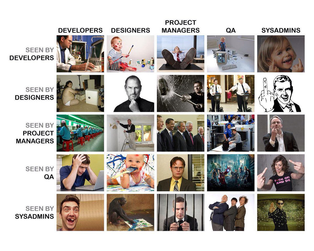 Brilliant. How different IT groups see each other. So much for #DevOps https://t.co/JlG4ga1T9o via @NoelBruton #ITSM https://t.co/imGxb3lbKp