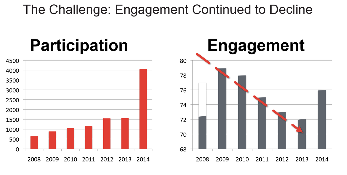 Ouch - while participation went up, #engagement went down @earlsrestaurant - @BrendaRigney #hcievents #mtzo https://t.co/0PDJoViMxg