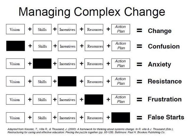 Something to think about when managing change