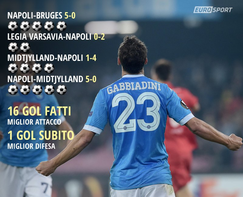 Il Napoli vola in Europa League.