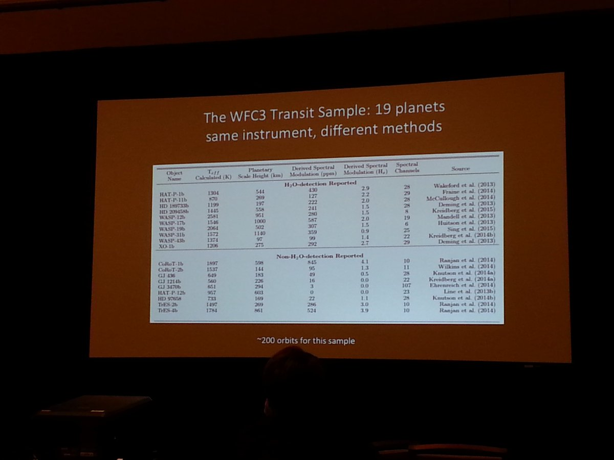 Mark Swain showing the WFC3 transit sample at #K2SciCon, for both H2O and non-H2O detections https://t.co/lUmWQtfMwN