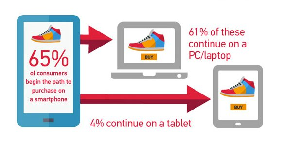 After researching on smartphones, 61% proceed to desktop, 4% tablet #ecommerce #infographic https://t.co/scKfpljDV0 https://t.co/opX6Yab2pE