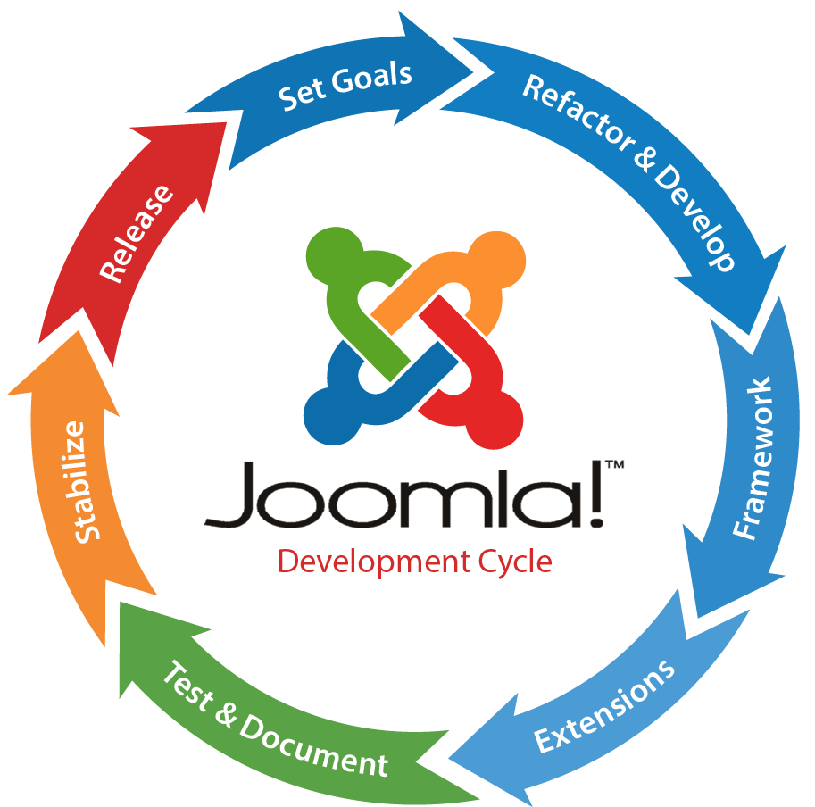 Affordable #JoomlaDevelopment Company. Contact us to get a FREE Quote!  http:// ow.ly/UkfHM    <br>http://pic.twitter.com/ZXE86DN9d2