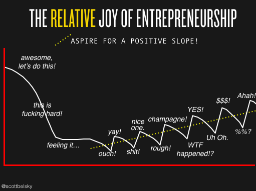 """The Relative Joy of Entrepreneurship"" https://t.co/1Ffo5JHfiu https://t.co/fvf3E5lCRG"