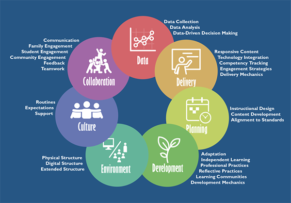 New #CompetencyBased #PD Model from @LearningAccel @YetAnalytics @nacol https://t.co/Au4oQNfu5D @Getting_Smart https://t.co/jB6XRvIvsf