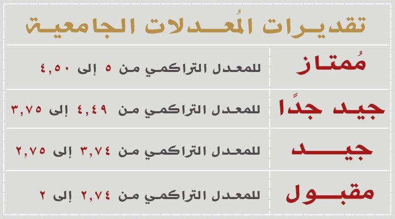 ট ইট র سكاو رموز التقديرات في كشف الدرجات 7 سكاو تحضيري 16 جامعة جدة جامعة الملك عبدالعزيز Skaau Com Https T Co I5goeuf4fx