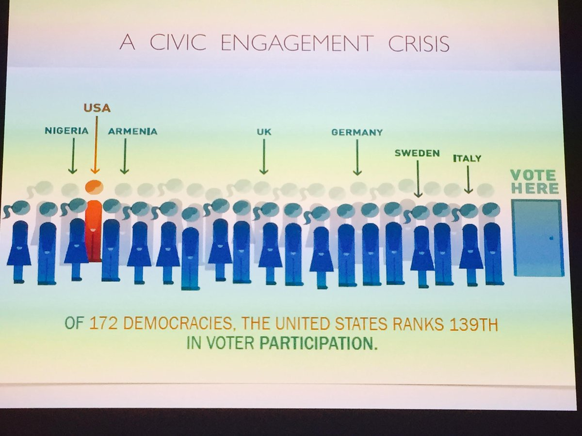 Ouch. The U.S. Ranks 139th in voter participation. - @gencitizen #ctc15 https://t.co/VQtH0dLO9x