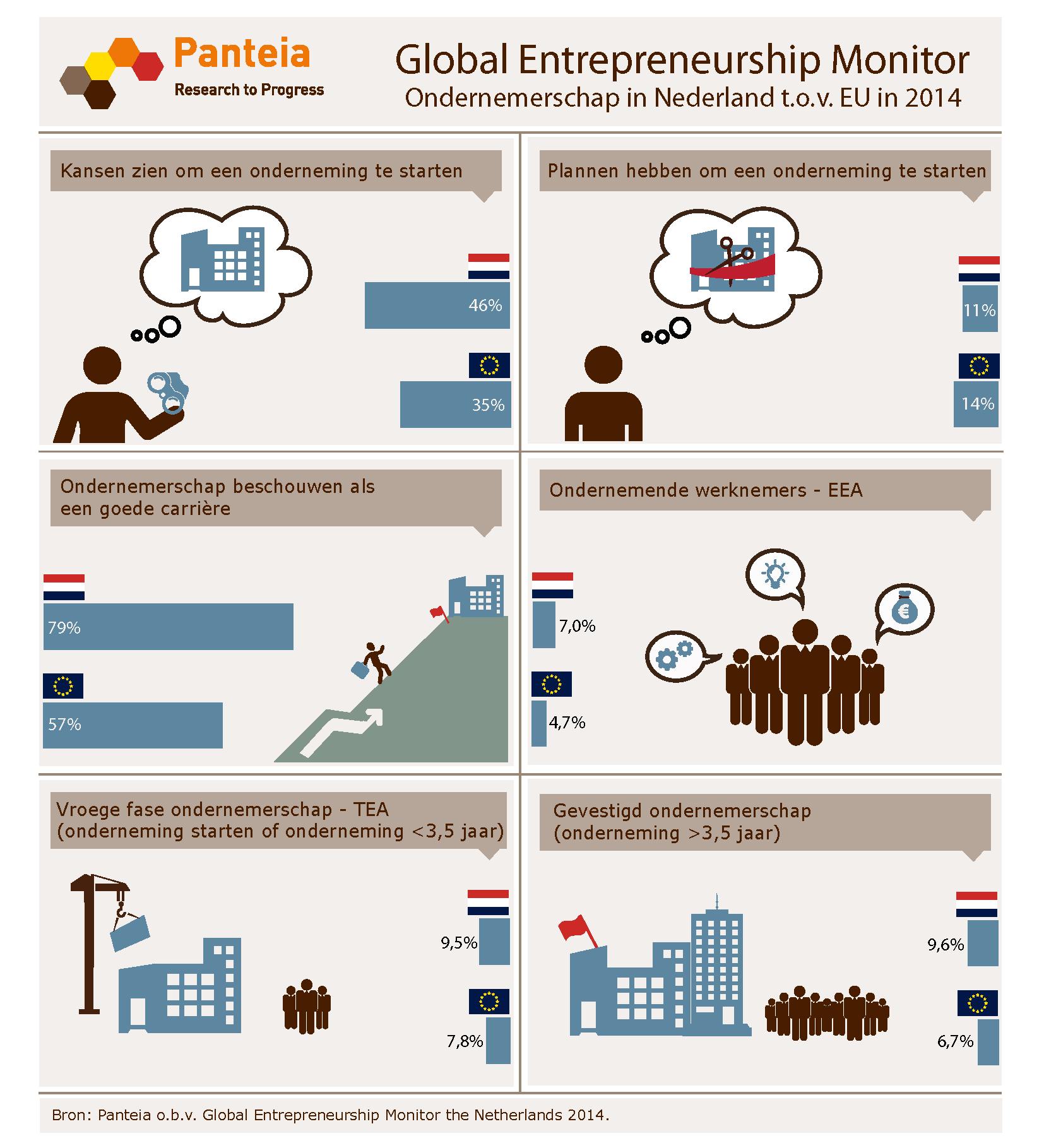 Ondernemers positief in Nederland