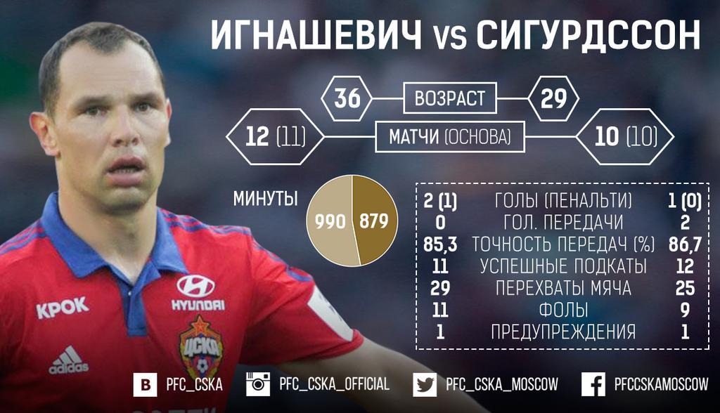 ЦСКА сравнил Игнашевича и Сигурдссона