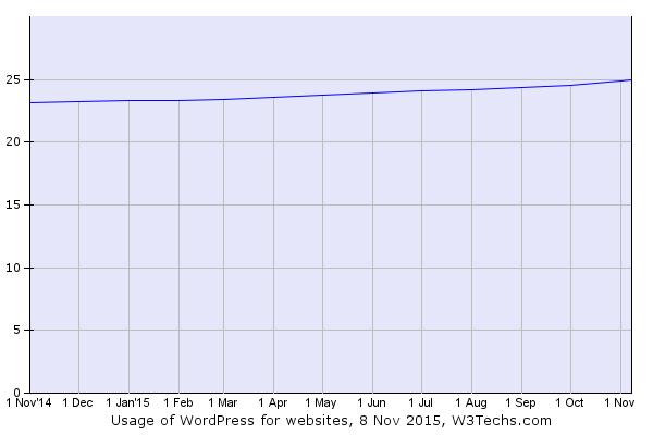 Una cuarta parte de Internet ya corre bajo WordPress