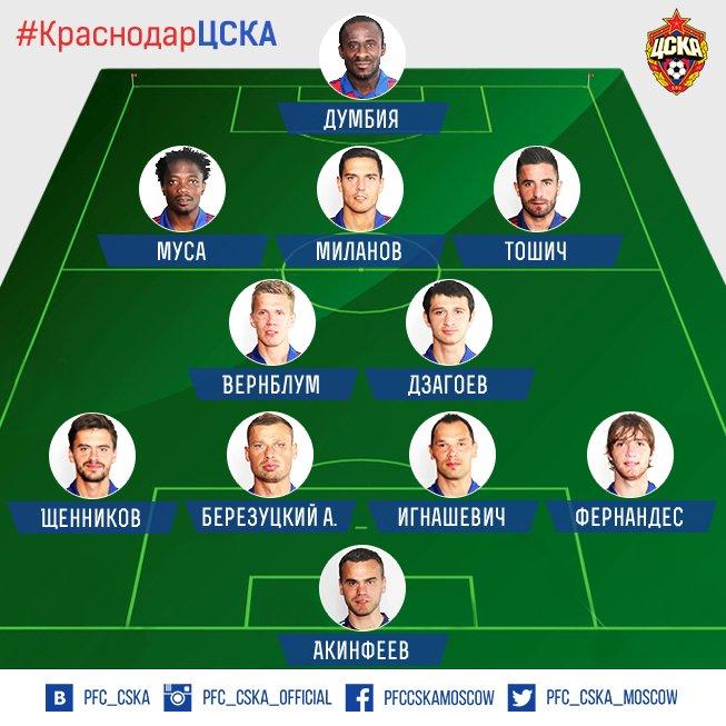 «Краснодар» - ЦСКА: стартовые составы