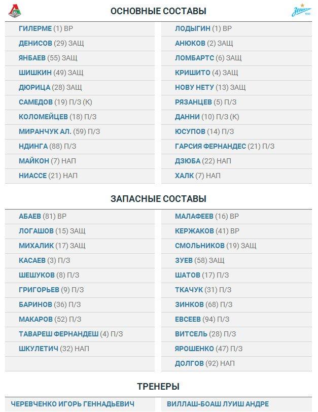 «Локомотив» - «Зенит»: стартовые составы