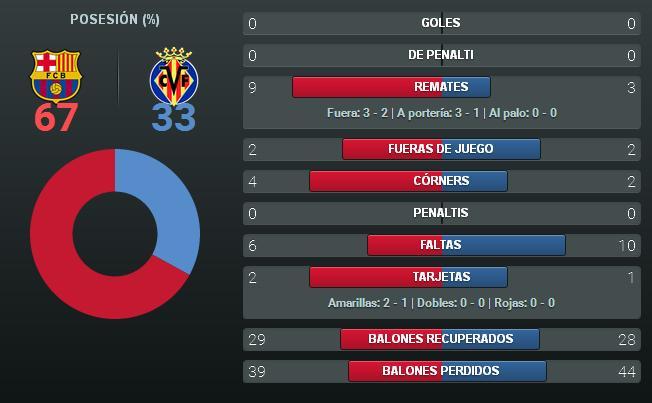 موقع كلاسيكو برشلونة - إحصائيات الشوط الأول من مباراة برشلونة-فياريال