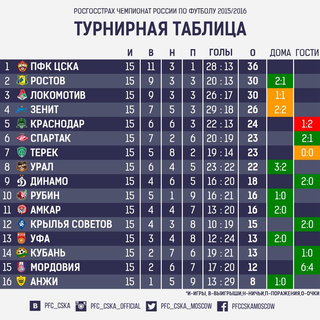 Футбол россии результаты таблица