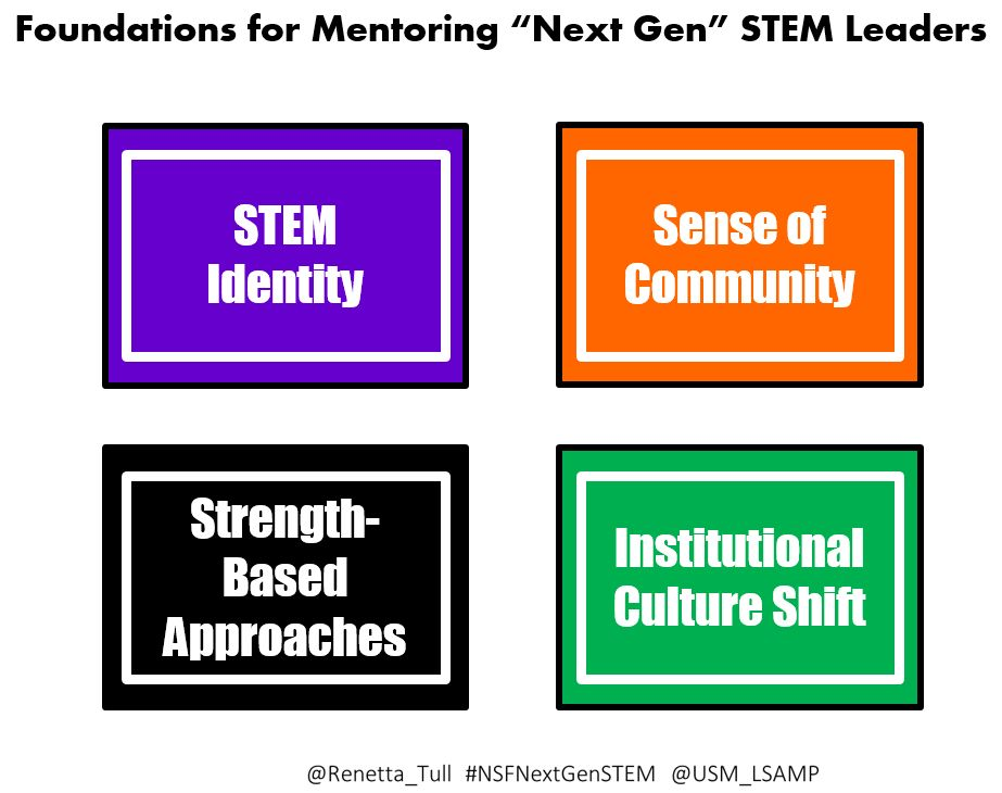 Thanks for the questions! Here is the requested slide. #Mentoring #Messaging #Models #NSFNextGenSTEM @NSF @NSF_EHR https://t.co/fk43o5kDY0