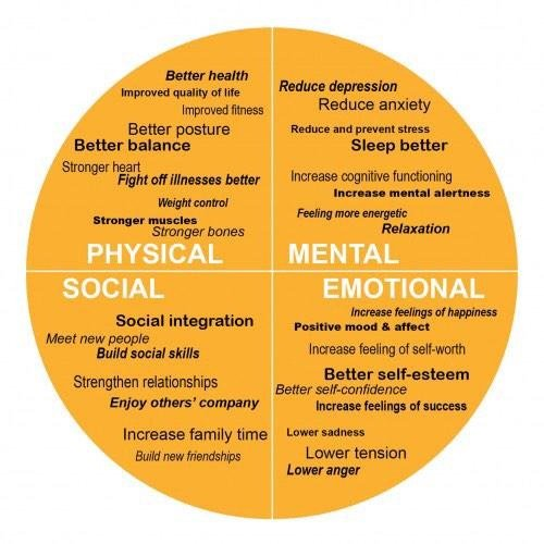 Golf Health On Twitter Here Are Some Physical Health Mental