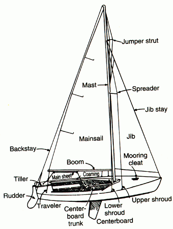 The Boat – Nautical Terminology https://t.co/9O23iMxJ5U #practical https://t.co/cKrJfyEsAp