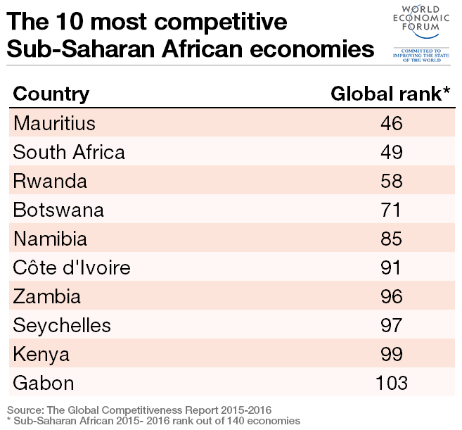 world competitiveness report south africa and Competitiveness: catching the next wave easily surpass most regions of the world counterpoint to those facing south africa this report will also examine.