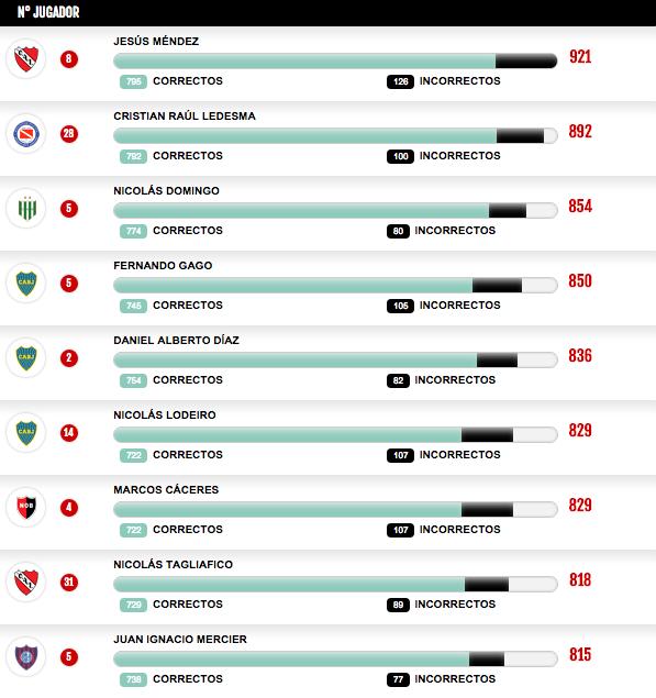 Se dieron 205,945 pases en el torneo. Jesús Méndez de @Independiente sumó la mayor cantidad https://t.co/HLhXM0Wk5t