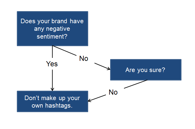 #yourtaxis reminded me of the Hashtag Decision Tree https://t.co/X2cSj8N4RU