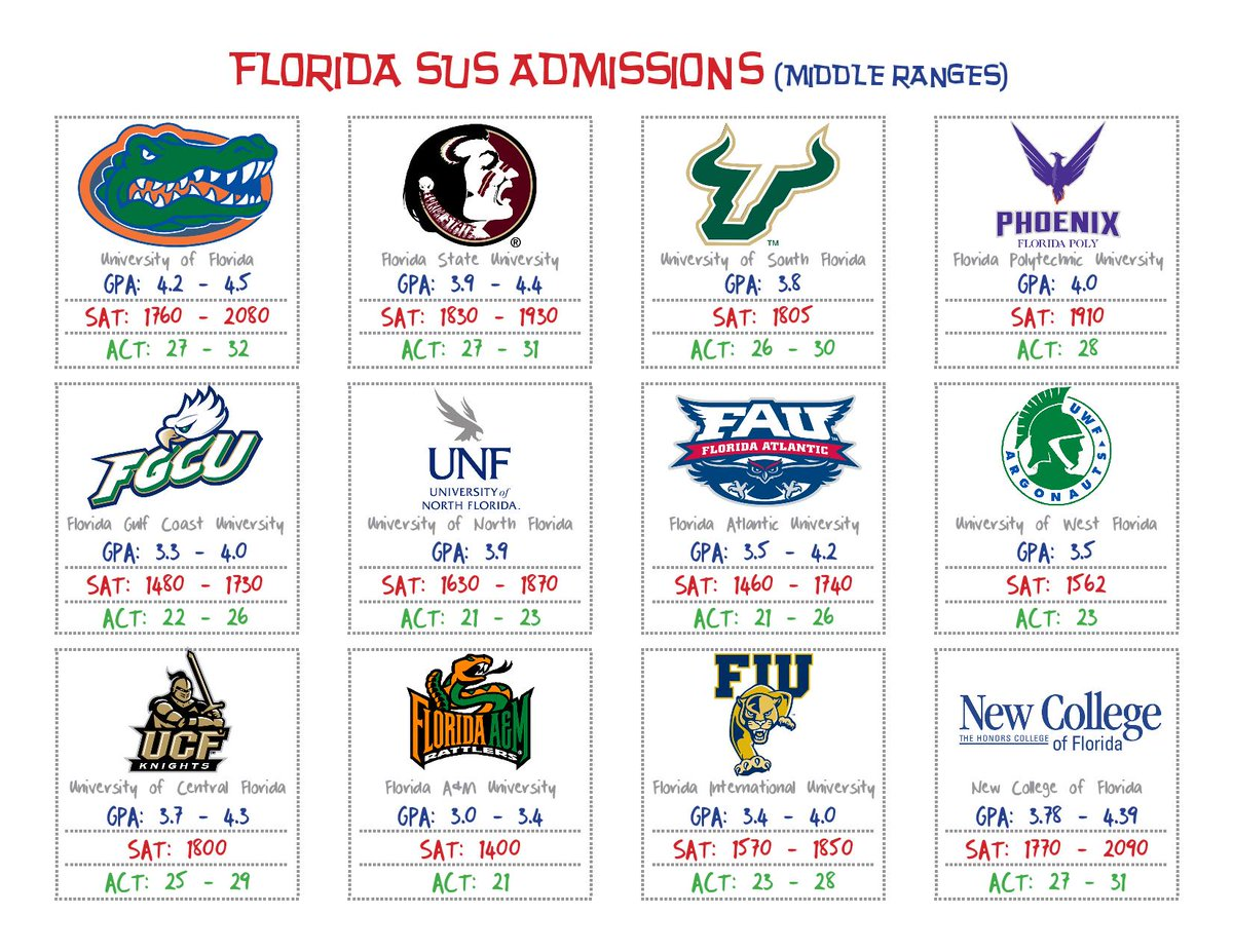 admission requirements for florida state university