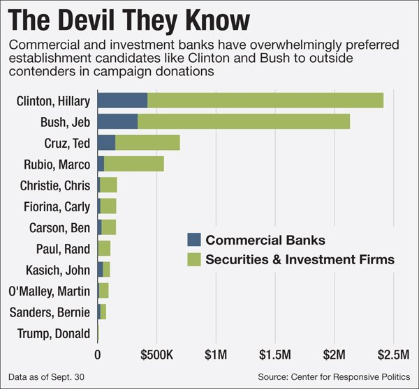 Think you know which candidate's getting the most dough from big banks? Sure about that? https://t.co/JqynshxTC9 https://t.co/bKEKSgUlap