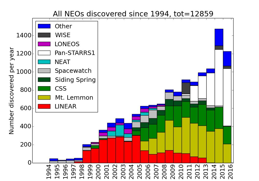 Nouveau record de détection d'un objet lointain dans le système solaire CTgRTWAXIAE_DUB
