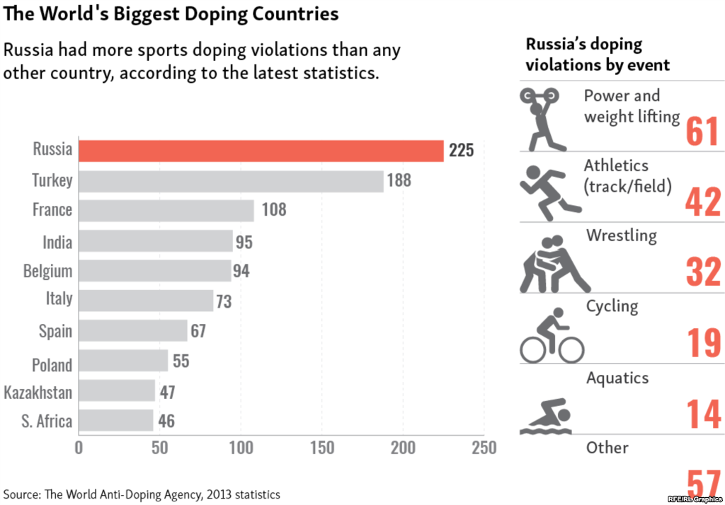 doping in sports and the current issues The second most decorated male olympic swimmer of all time has been banned 14 months for a doping rule violation, usada announced on monday published: 23 jul 2018 ryan lochte banned 14 months for.
