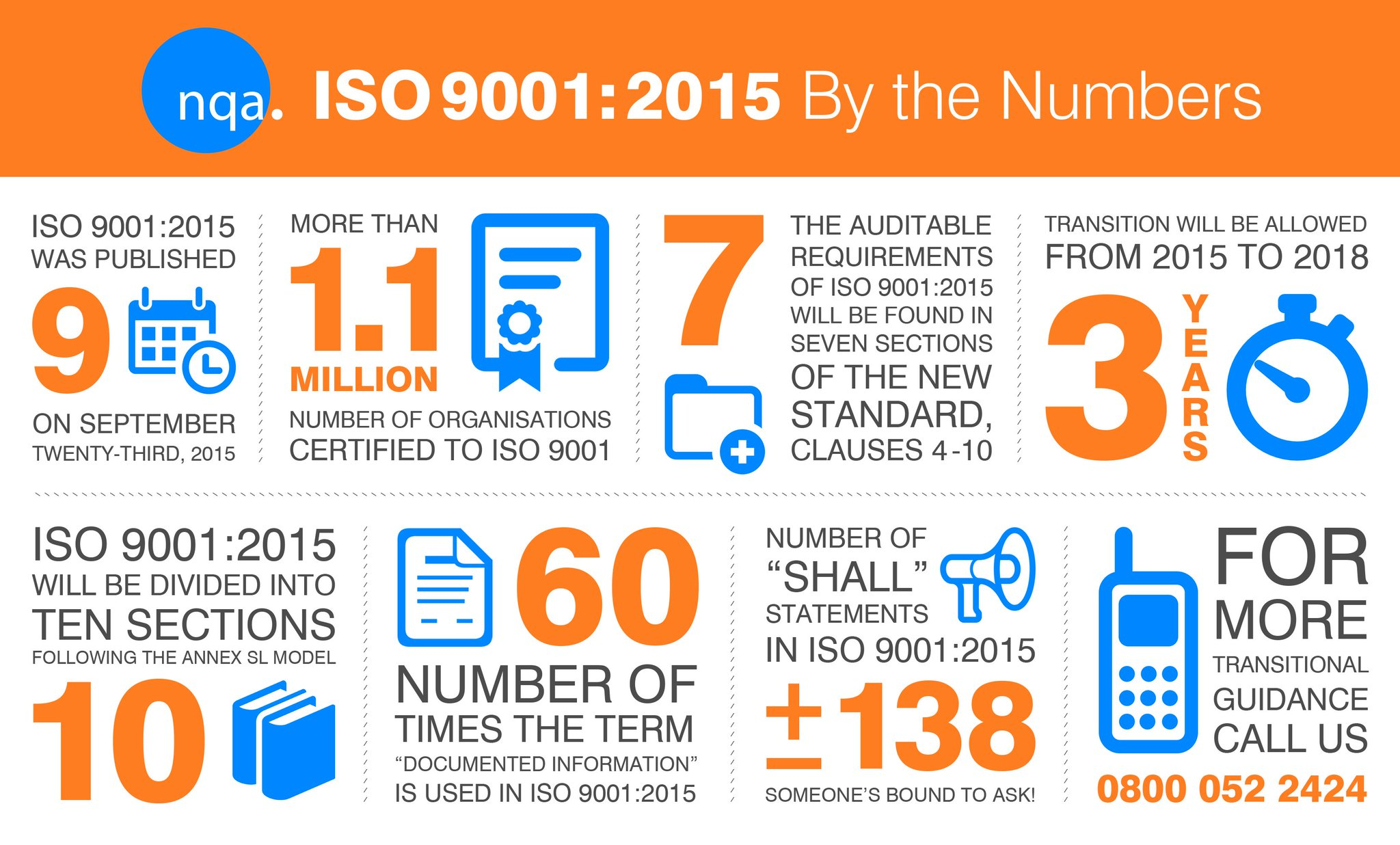 Nqa Global On Twitter Quot Iso 9001 2015 By The Numbers An