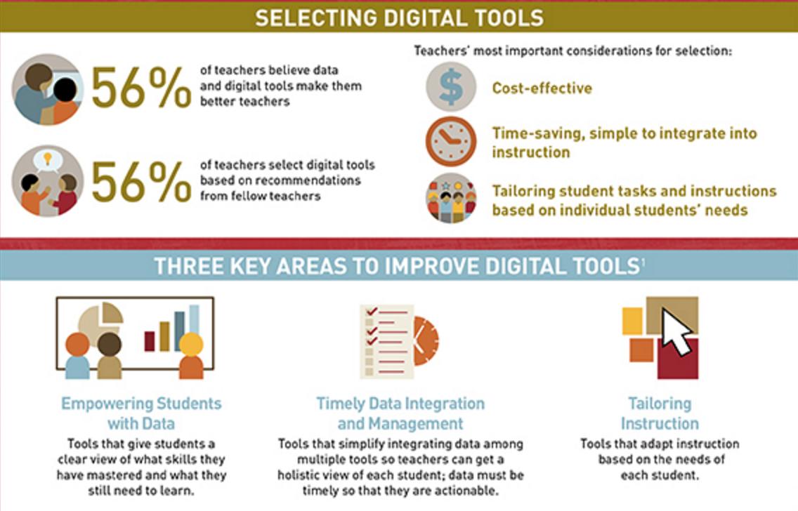 What teachers want from #EdTech https://t.co/mZAKE1ilrf @GatesFoundation https://t.co/um7BxtKCbm
