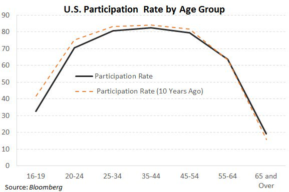 Employment Statistics: Labor Force Participation by Age Group