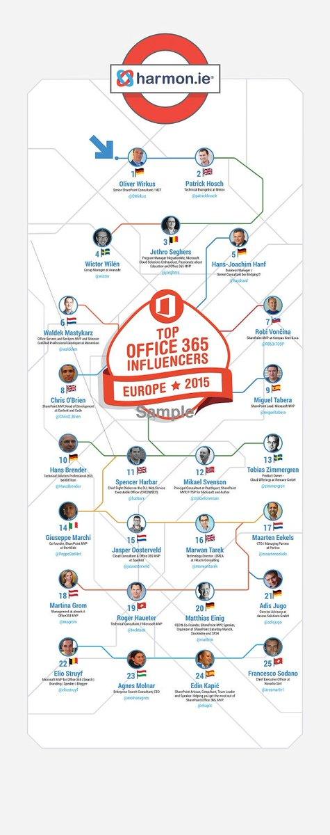 die Top 25 der Office 365 Influencers Europe 2015