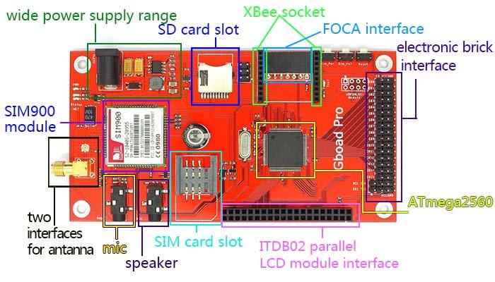 ElecFreaks - Wiki