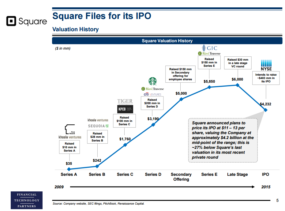Twitter ipo price valuation
