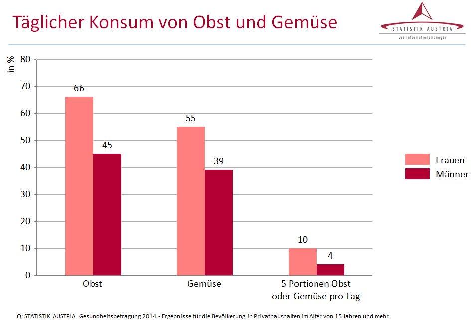 statistik austria on twitter gesundheitsbefragung frauen essen mehr obst und gem se m nner. Black Bedroom Furniture Sets. Home Design Ideas