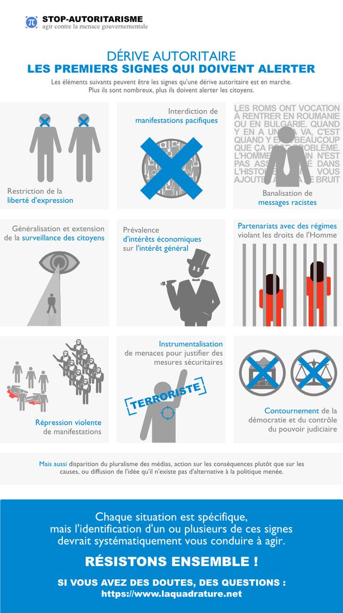 . @BCazeneuve a sa grille #radicalisation, nous avons notre grille #autoritarisme ! https://t.co/rstR4ziVza #LQDoN https://t.co/xiEhSv1ZJw