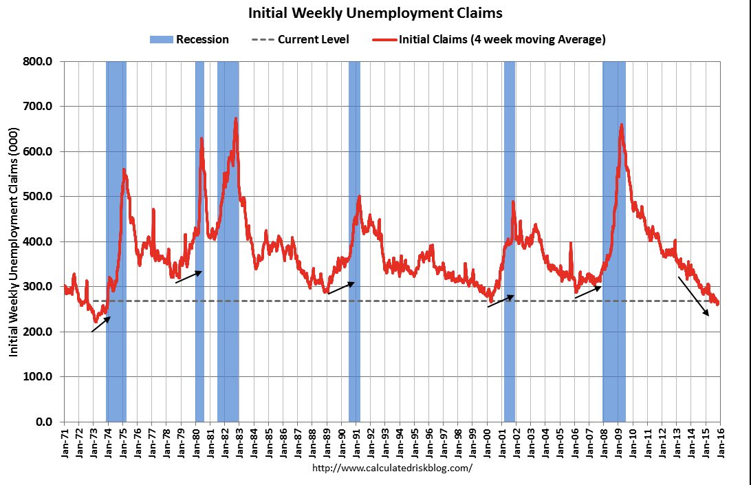Unemployment claims. Spot the pre-recession pattern https://t.co/8d3DHshL0g