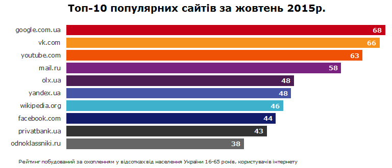 Популярные публикации о недвижимости  РОССИЯ