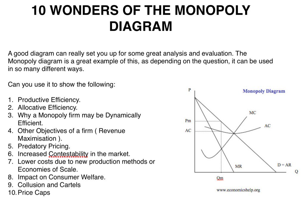 Matt smith on twitter econ3 10 wonders of the monopoly diagram econ3 10 wonders of the monopoly diagram can you do all 10picitter1irudk36n3 ccuart Gallery