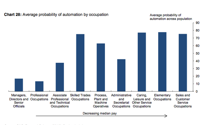 Robots threaten 15m UK jobs, says Bank of England's chief economist