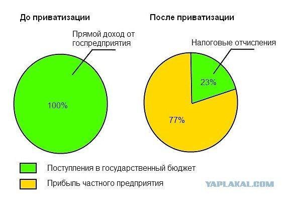 Приватизация в современной россии